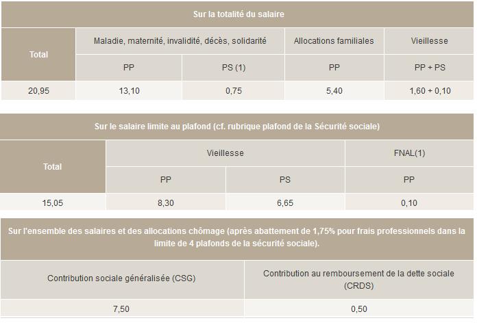 Bulletins de paie 2012: Taux des cotisations du régime général
