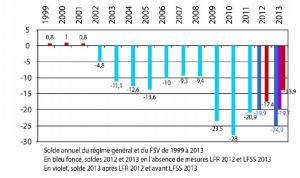 Projet de loi de financement de la sécurité sociale : PLFSS 2013