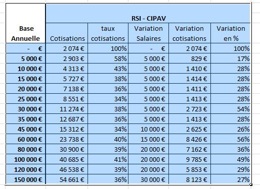 COTISATIONS SOCIALES TNS 2015 : QUELLES VARIATIONS ENTRE ORGANIC , AVA ET CIPAV ?