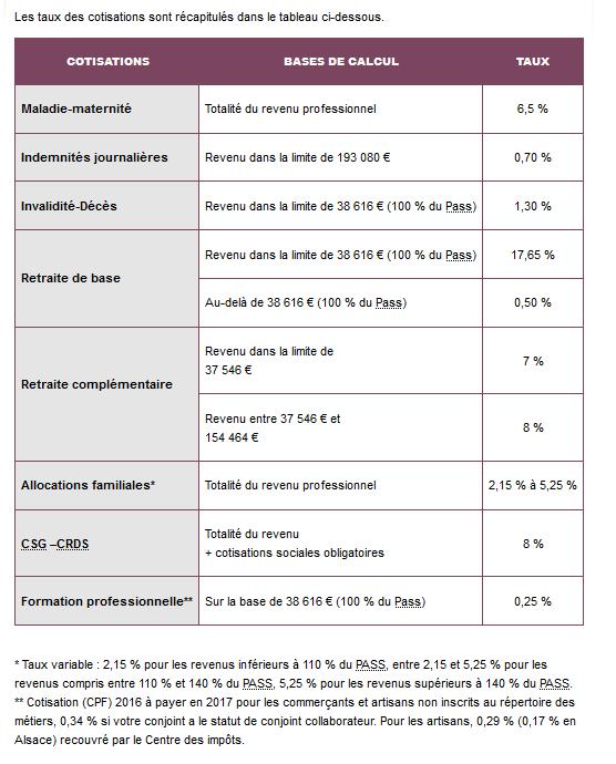 salaires-gerants-rsi-taux-2016